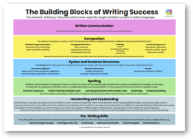 The Building Blocks of Writing Success A3 Poster PDF