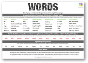 Words  - Developing an Understanding of Words in the English Language Poster PDF