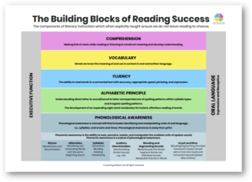 The Building Blocks of Reading Success A3 Poster PDF